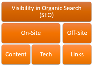 SEO Campaigns have three components - website content, website technical, and off-site links.