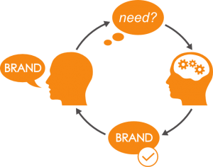 The goal of content marketing is to have your brand be found when your customer is looking to address a need of theirs.